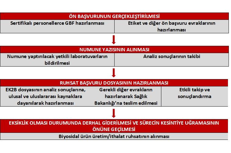 BİYOSİDAL RUHSATLANDIRMA SÜRECİ