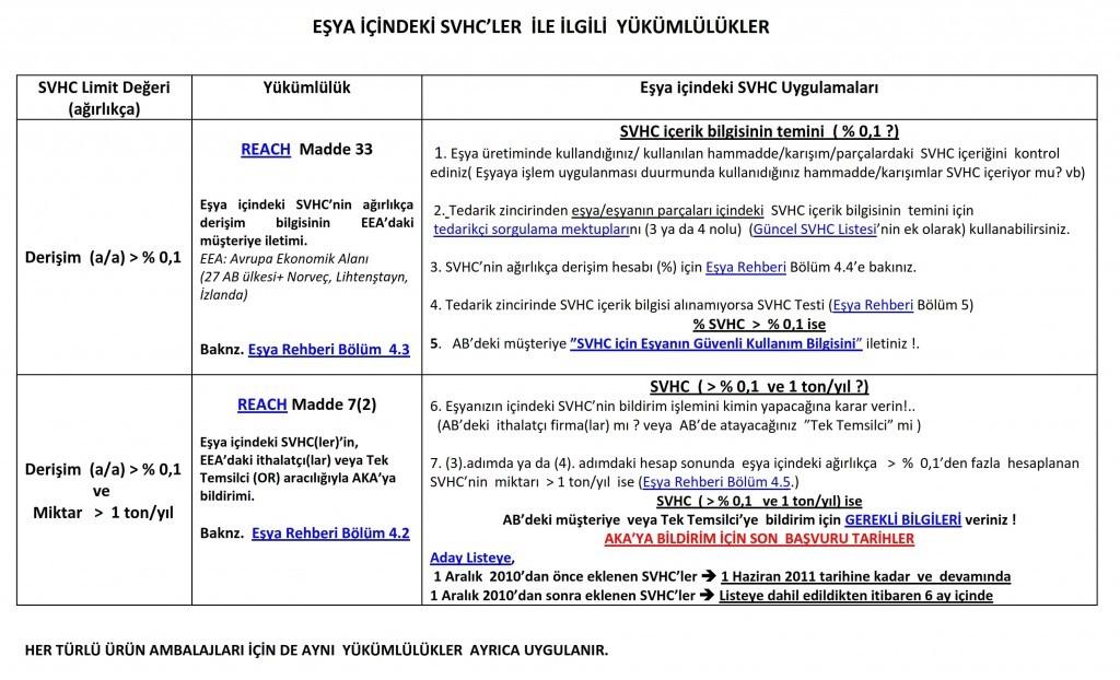 REACH EŞYA TANIMI ve SVCH LİSTESİ-2
