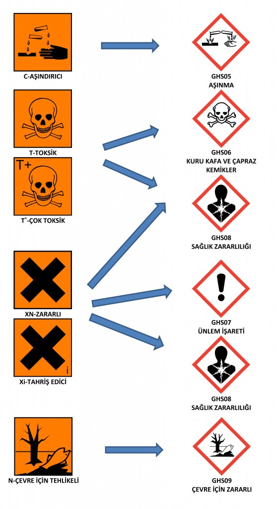 tehlike işaretleri