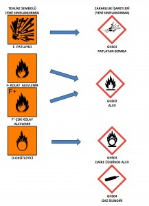zararlılık işaretleri