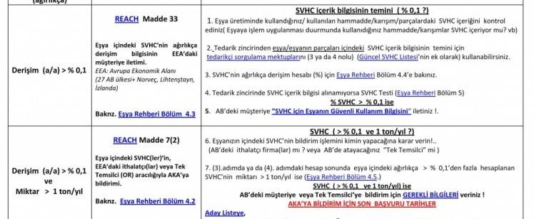 SVHC-yuk-tablo_001-1024×622
